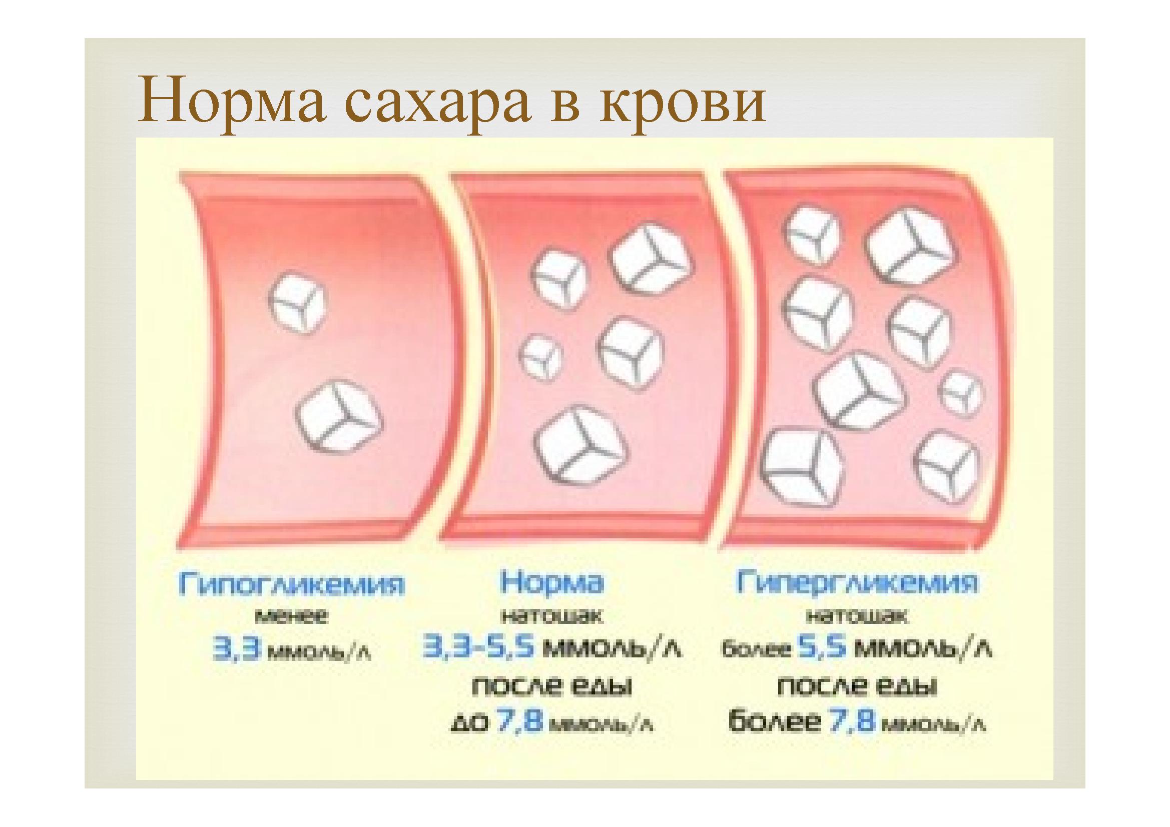 Уровень глюкозы в крови.норма для беременных
